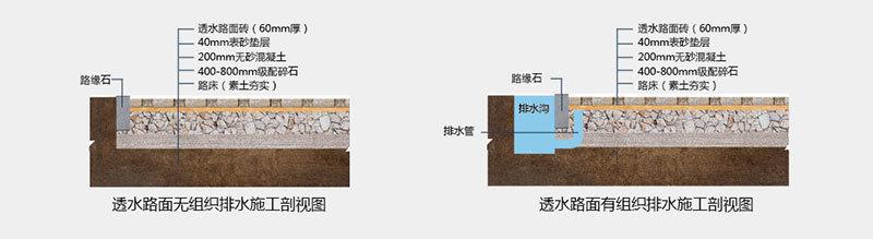 透水砖施工工艺